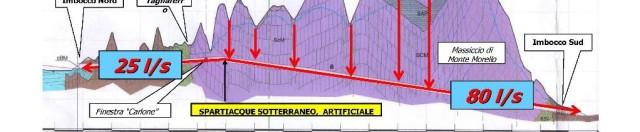 Prof. Giuliano Rodolfi, Sezione geologica della galleria di Vaglia della linea Alta Velocità Bologna-Firenze