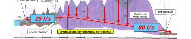 La cantierizzazione TAV ha creato persino nuovi spartiacque artificiali (Prof. Giulano Rodolfi, 25.10.'08)